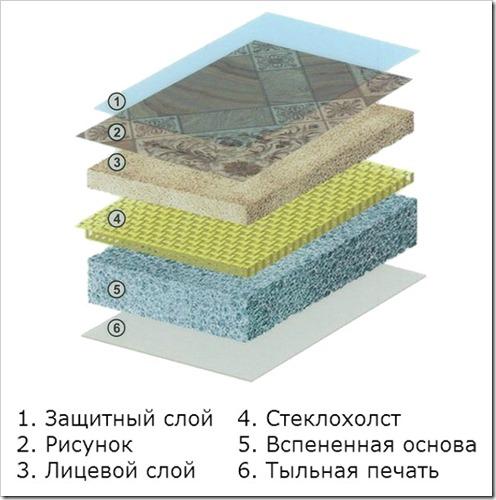 Строение линолеума