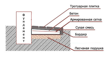Традиционный способ укладки плитки на песчаную подушку