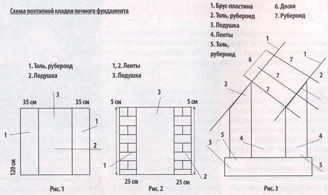Схема укладки фундамента для печи