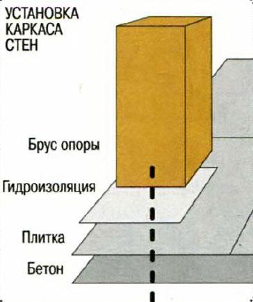 каркас стен сауны