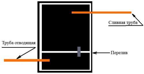 Схема деления септика на очистные камеры