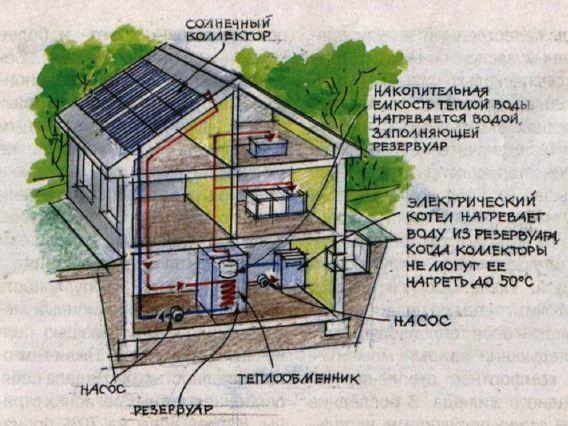 Рис. 5 Горячяя вода от солнечных колекторов