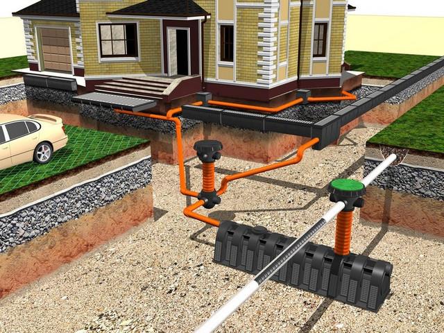 закрытая ливневая канализация на даче