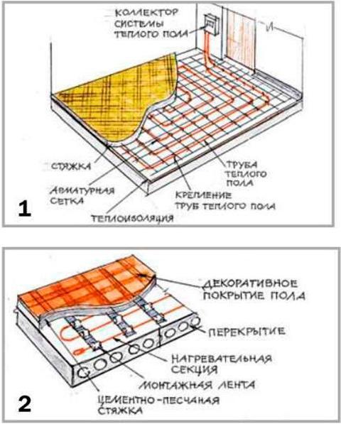 Конструкции теплого пола
