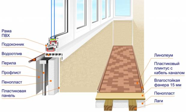 Схема теплого остекления балкона
