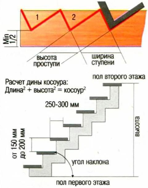 Вариант изготовления лестницы на второй этаж