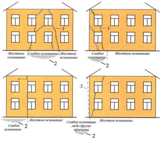 Чем и как заделать трещины в стенах кирпичного дома