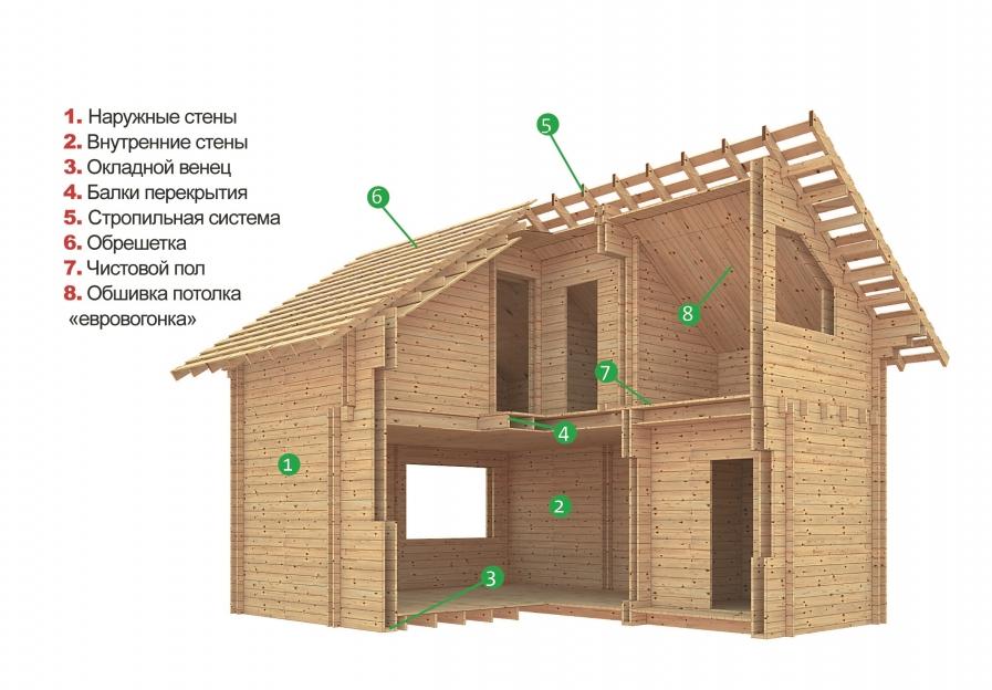 """Технология строительства деревянных домов """"двойной брус"""""""