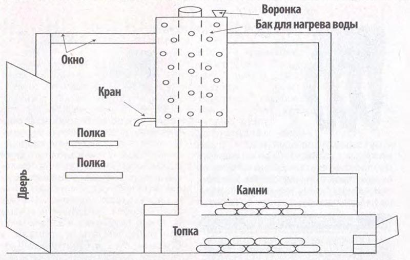 Летняя мини-баня схема