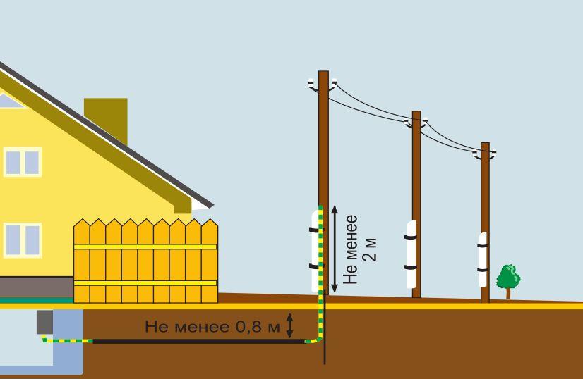 Подключение электричества к дачному дому подземным кабелем