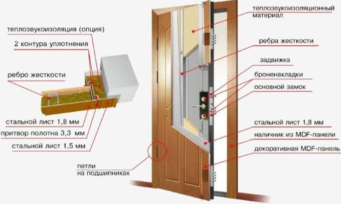 Из чего состоят входные двери