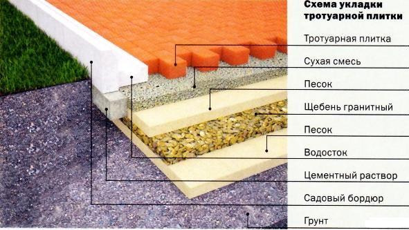 Схема укладки троутарной плитки