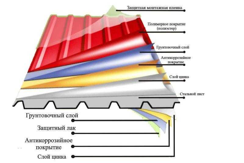 Многослойная защита профнастила для кровли
