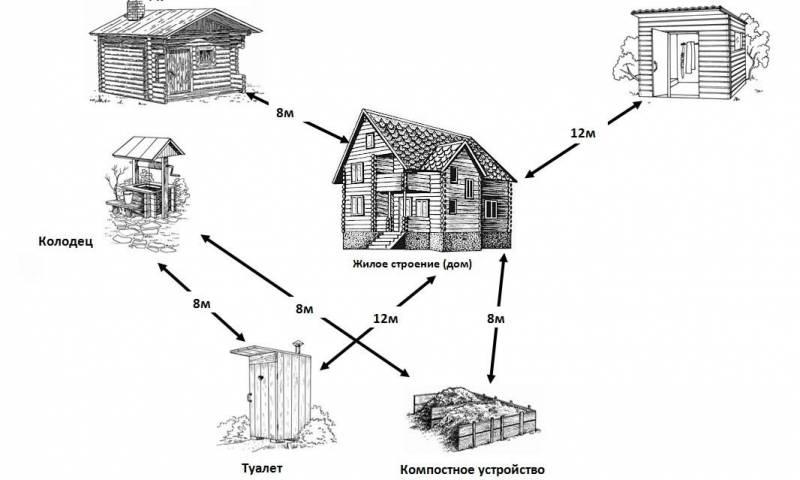 как выбрать место для постройки дачного туалета