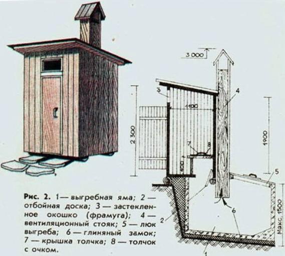 План постройки туалета на даче