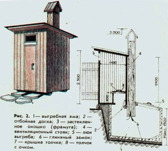 Туалет на участке своими руками чертежи