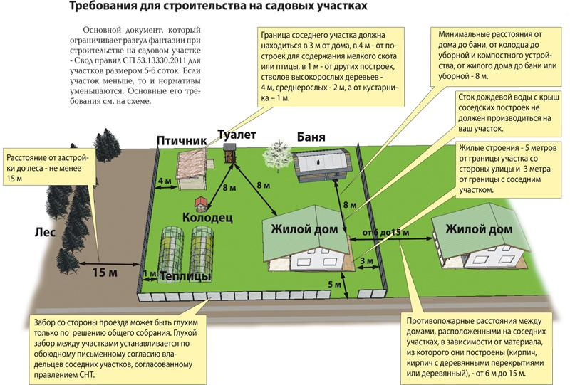 Схема расположения на дачном участке строений