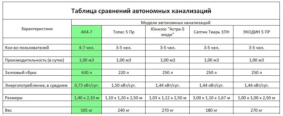 Параметры септика АК-47