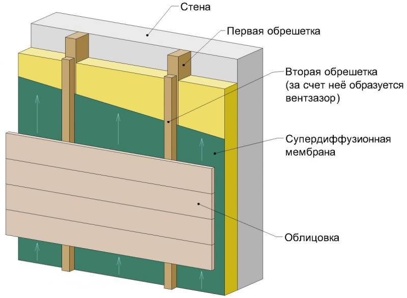 Структура вентилируемого фасада с облицовкой сайдингом