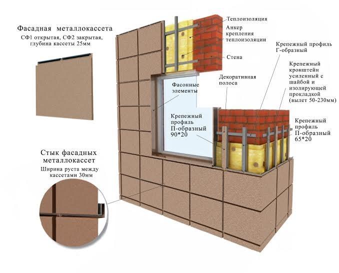Вентилируемые фасады из металлокассет