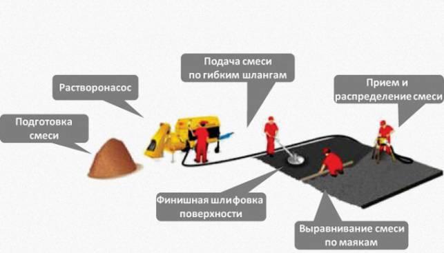 Как проводится полусухая стяжка пола механизированным способом: этапы работы