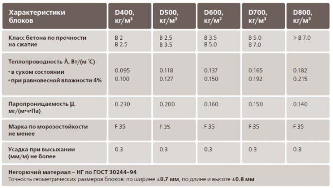 Классификация газосиликатных блоков