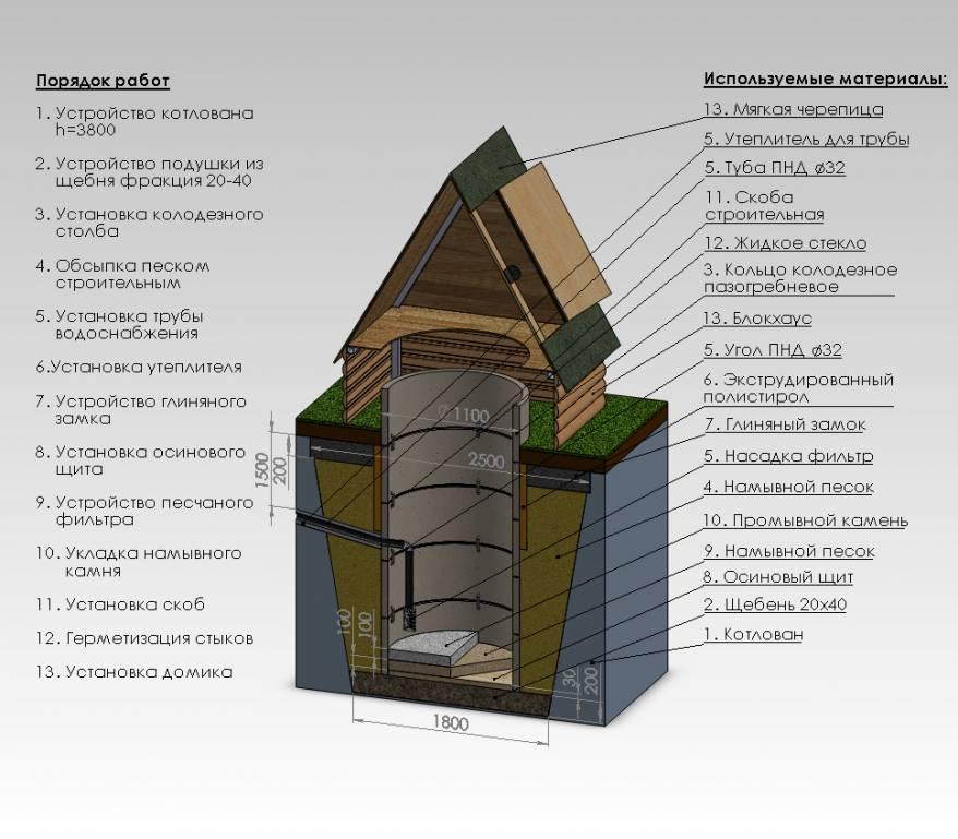 Конструкция колодца для дачи