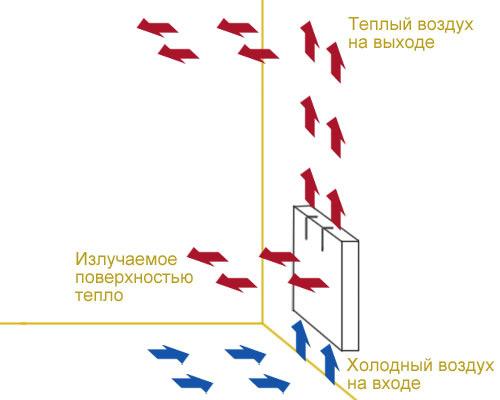 Устройство и принцип работы конвектора