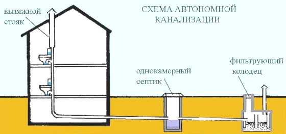 kanalizaciya_chastnogo_doma_1[1]