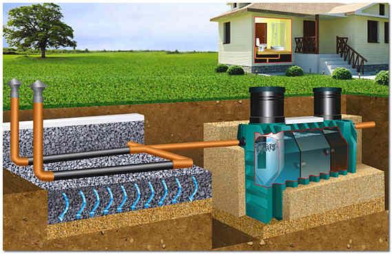 Avtonomnaya-kanalizatsiya-zagorodnogo-doma[1]