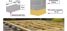 Этапы строительства мелкозаглубленного столбчатого фундамента