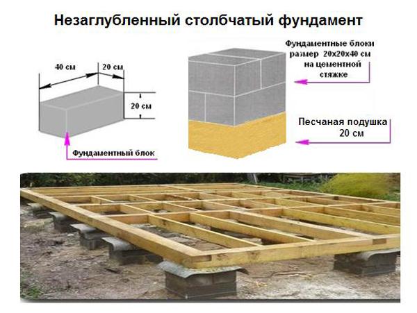 Столбчатый фундамент дома своими руками