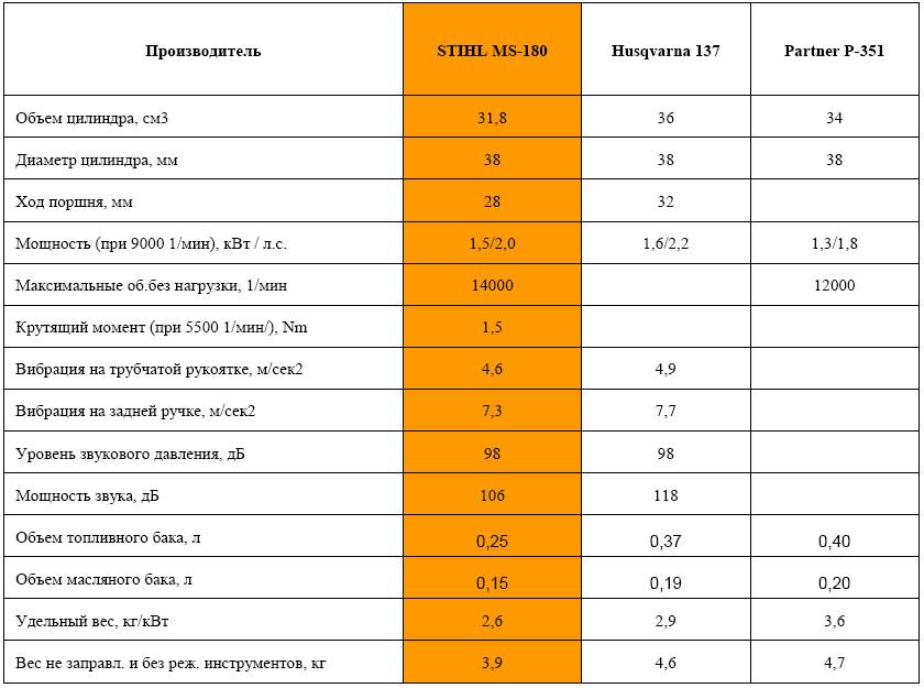 Технические параметры бензопил
