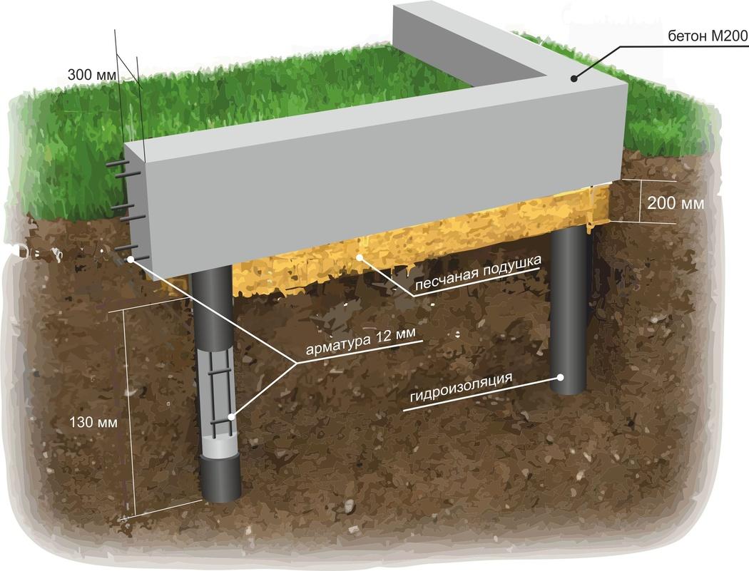 Железобетонные установки для мелкозаглубленного фундамента