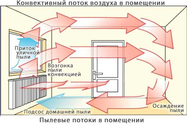 Как сделать на кондиционере горячий воздух