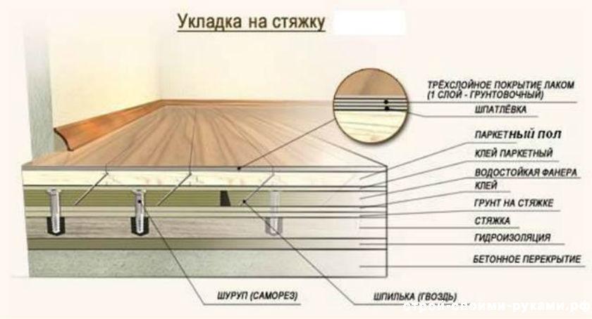 Конструкция ламинатной доски