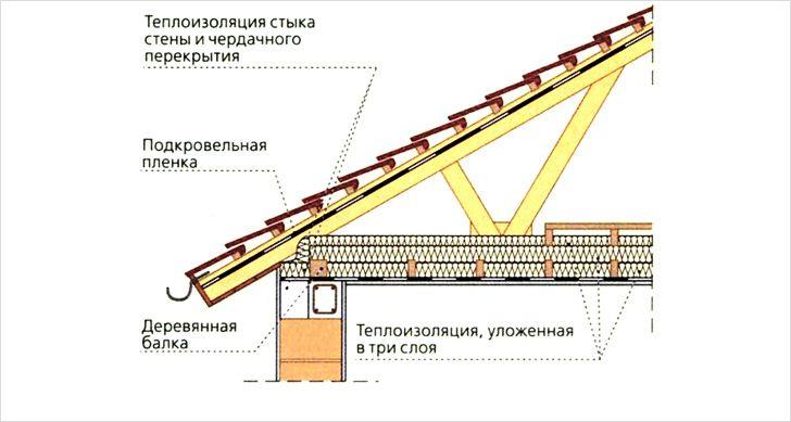Теплоизоляция на бесчердачной крыше