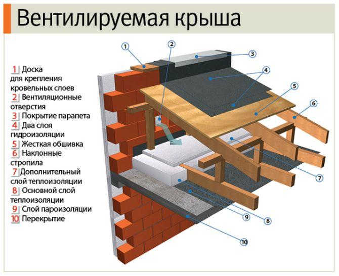 Вентилируемая плоская крыша
